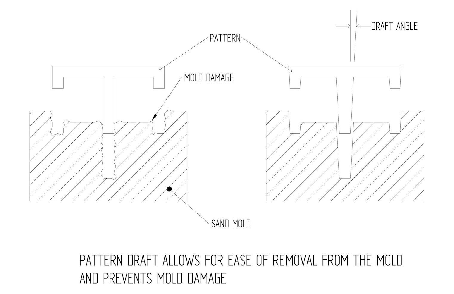 Differences between Sand Molds, Mold Damage, and Patterns with regard to Iron Casting